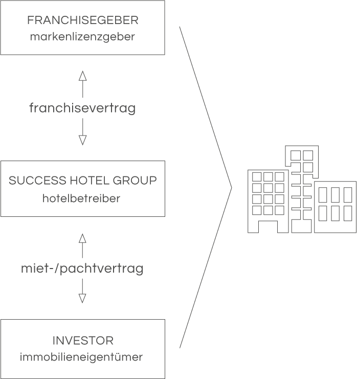 Bedrijfsmodel van de Success Hotel Group
