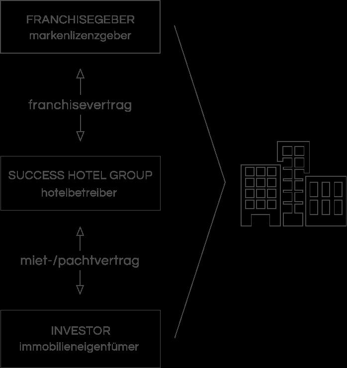 Geschäftsmodell der Success Hotel Group