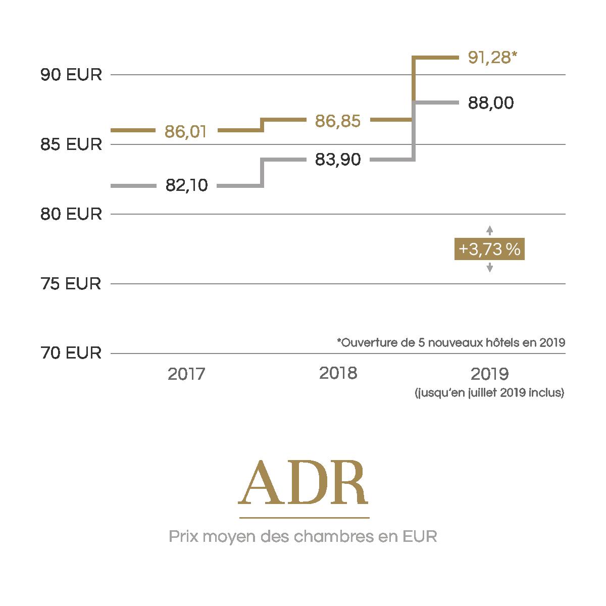 Prix moyen des chambres en EUR