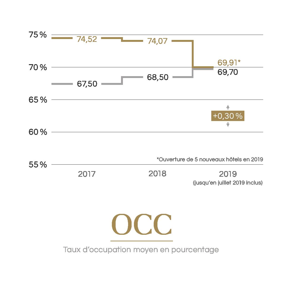 OCC | Taux d'occupation moyen en pourcentage