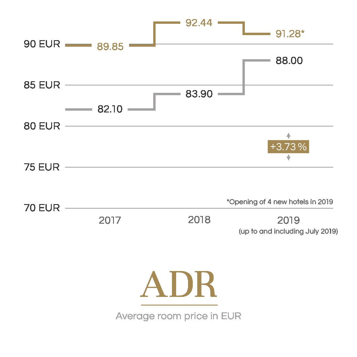 Average room price in EUR