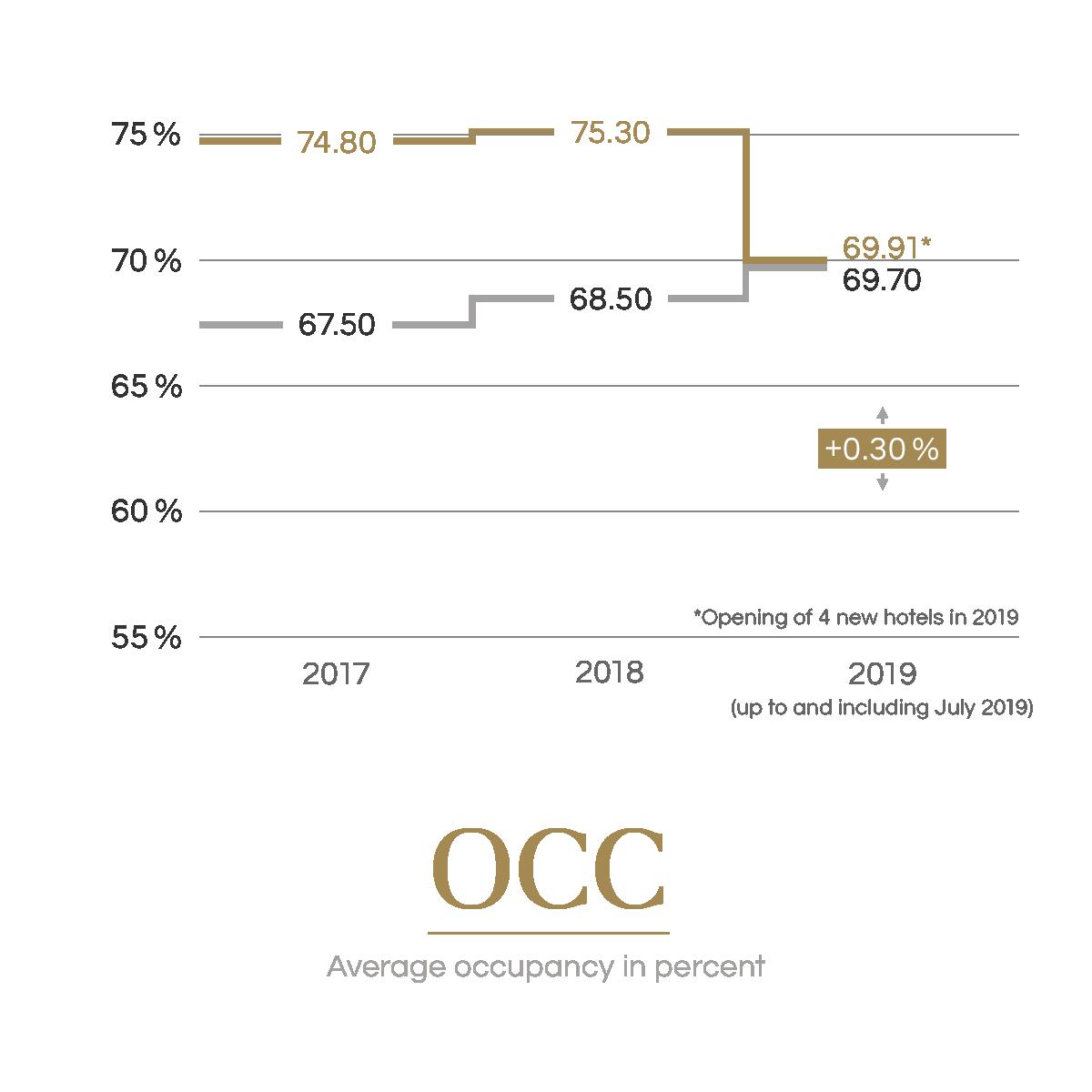 OCC | Average occupancy in percent