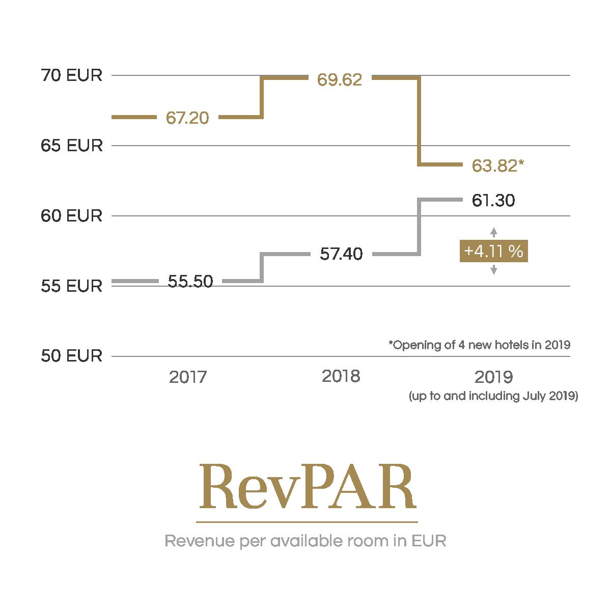 Revenue per available room in EUR