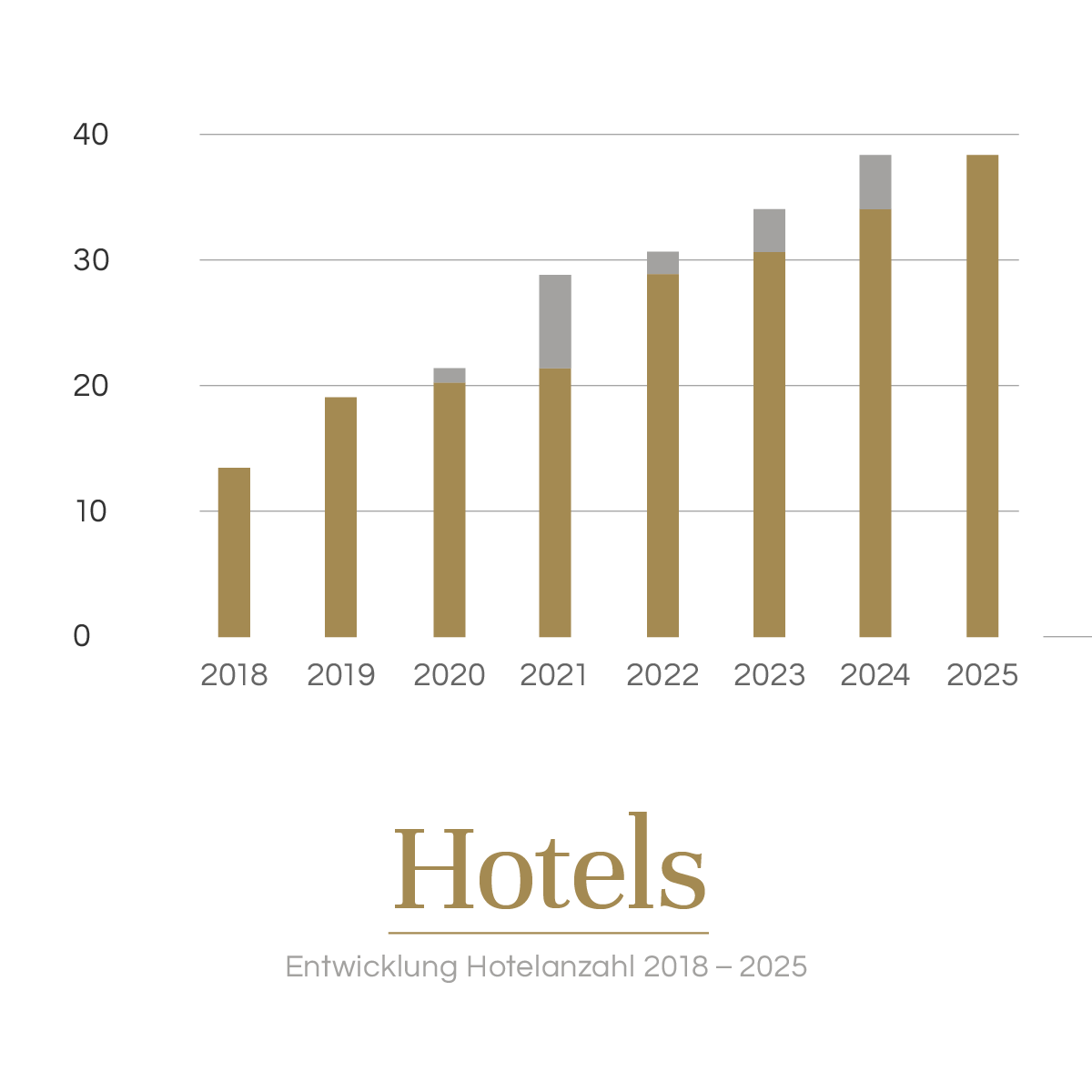 Development number of hotels 2018 - 2025