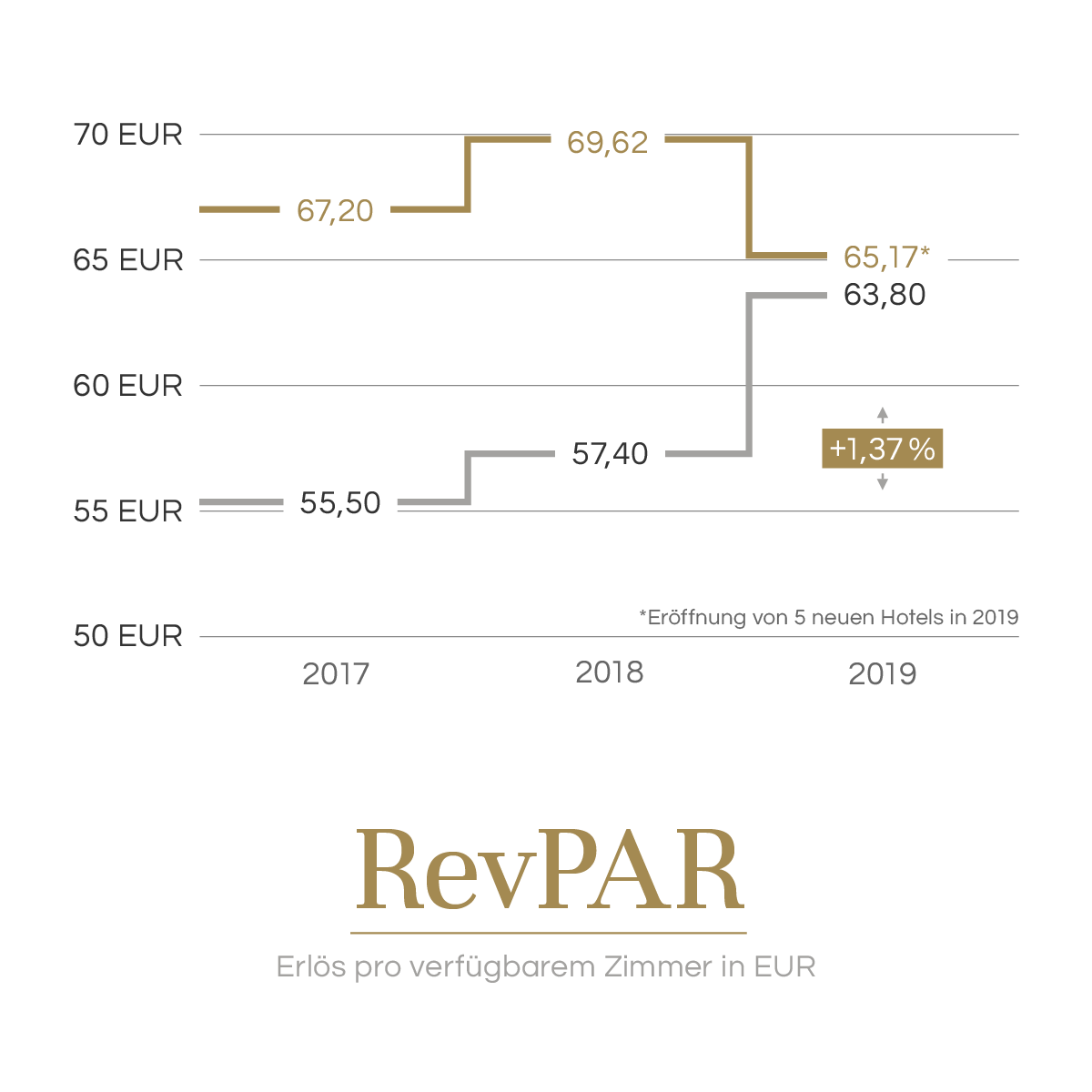 Revenue per available room in EUR