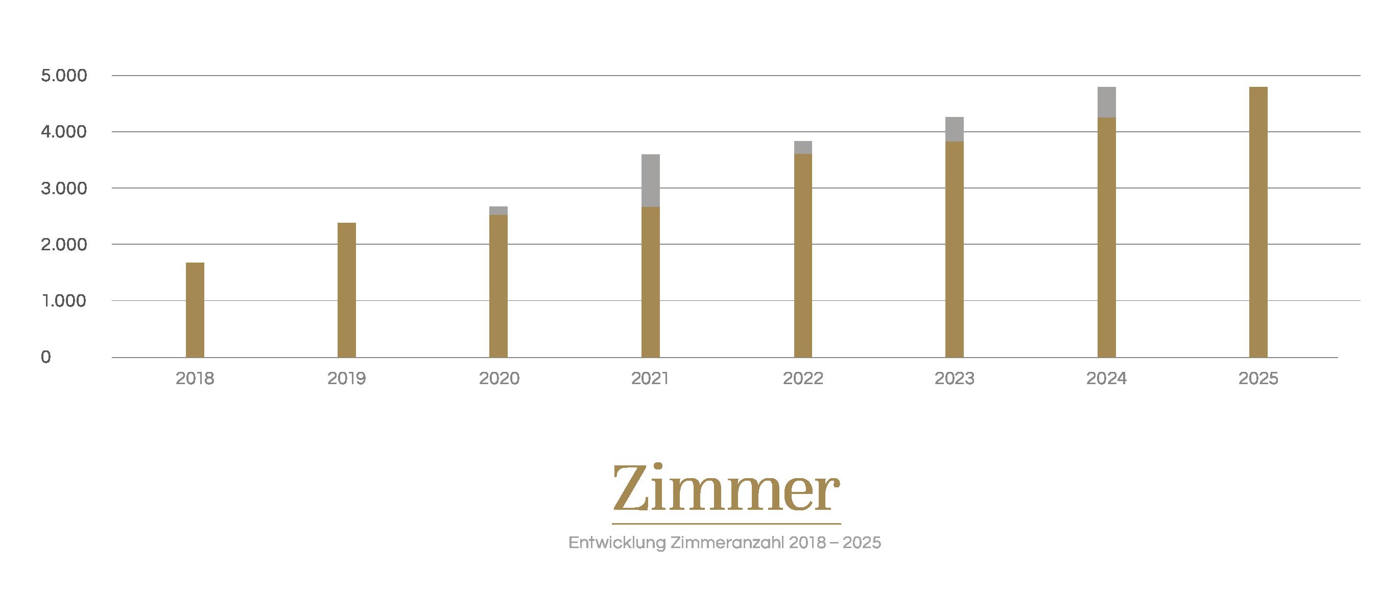Development number of rooms 2018 - 2025