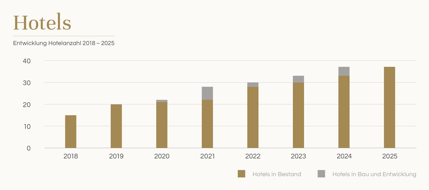 Development number of hotels 2018 - 2025
