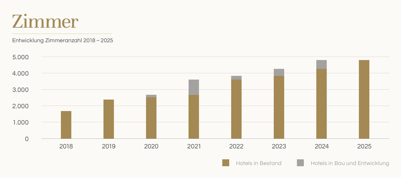 Ontwikkeling aantal kamers 2018 - 2025